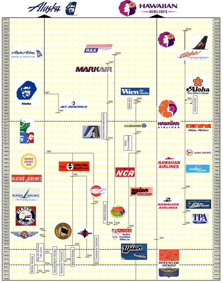 Alaska Airlines / Hawaiian Airlines Genealogy